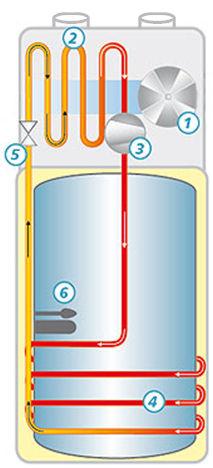 fonctionnement chauffe-eau thermodynamique enr aterno
