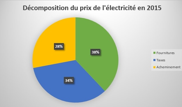 decomposition du prix de l'electricite en 2015
