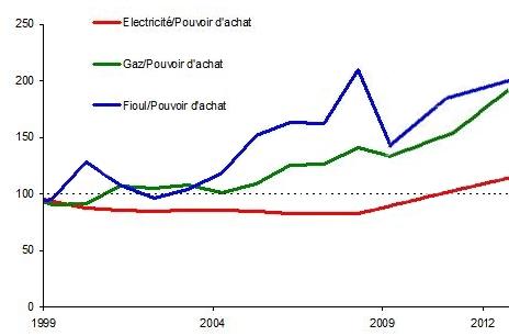 graphe évolution énergie pouvoir d'achat